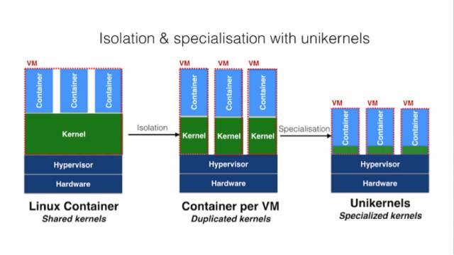 Docker生态会重蹈Hadoop的覆辙吗?