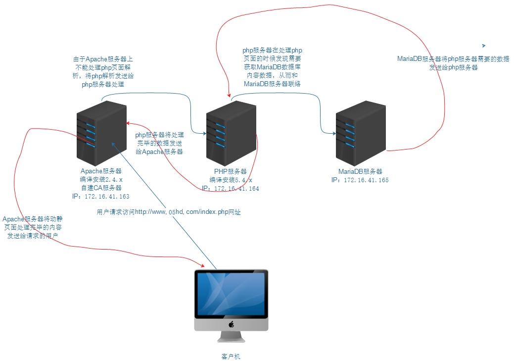 Centos 6.5 配置分离式LAMP平台环境 多服务器编译安装Apache2.4.x PHP5.4.x  MariaDB5.5.x Xcache3.1.x
