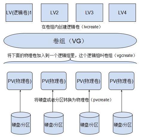 Linux LVM分区之VG扩容、LV扩容、LV缩减、LVM快照