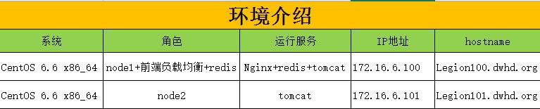Linux高可用(HA)之Nginx+Redis+Tomcat集群实现session保持和共享