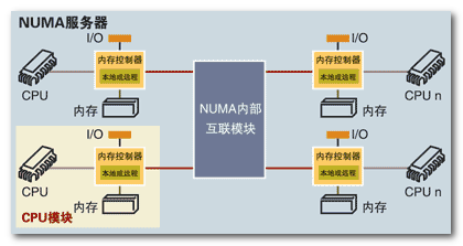 Linux系统调优之系统基础原理
