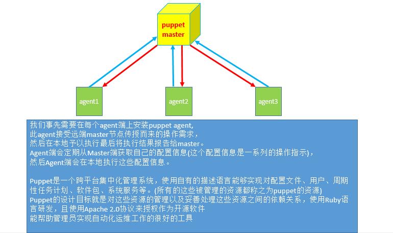 Linux自动化运维之puppet介绍