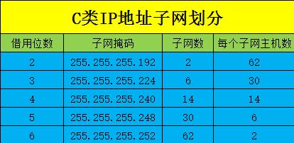 Linux基础入门之TCP/IP网络基础知识之IPV4地址划分