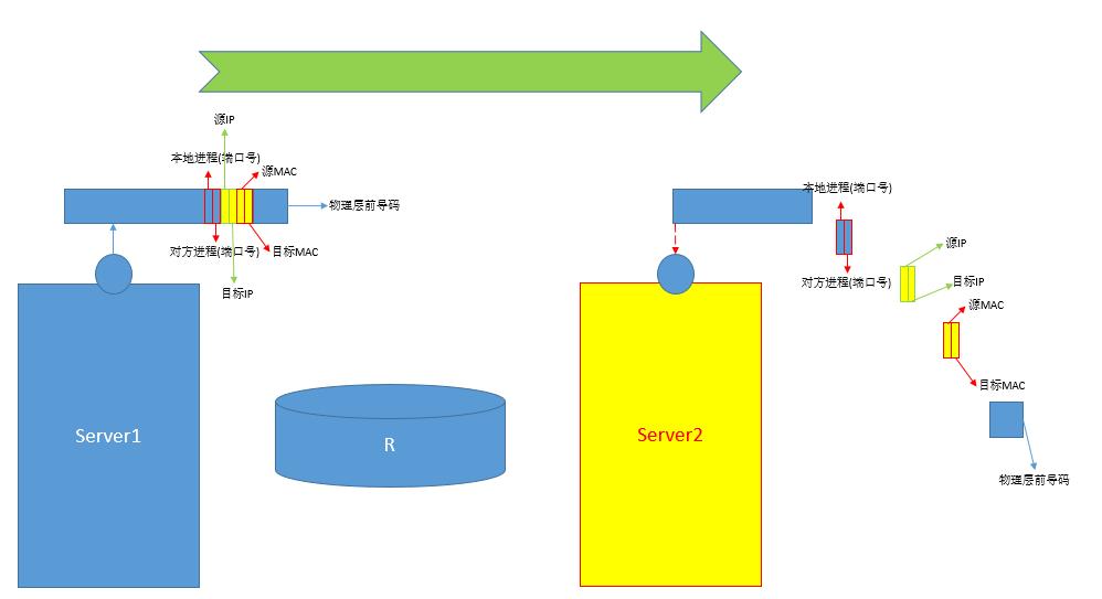 Linux基础入门之TCP/IP网络基础知识之主机间通信过程