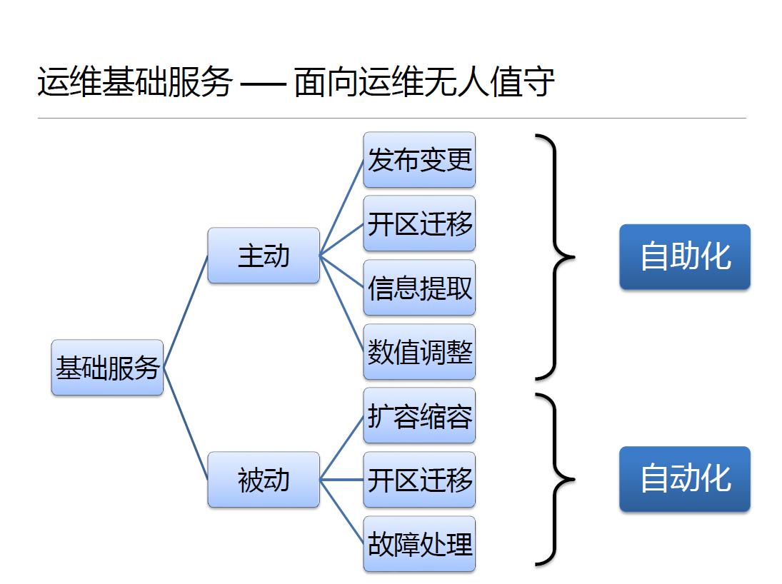 腾讯蓝鲸体系架构及设计思想