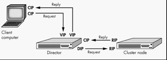 Linux高可用(HA)之LVS负载均衡三种工作模型原理、10种调度算法和实现