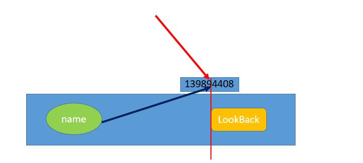 Python之对象引用(变量)