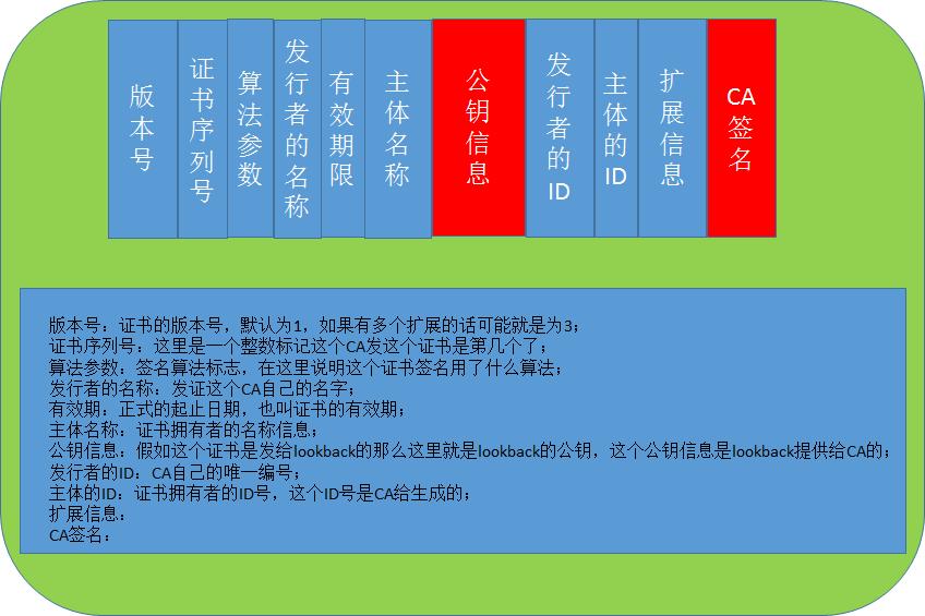 Linux之OpenSSL详解之PKI