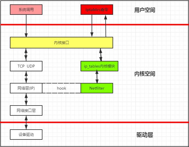 Linux之软件防火墙iptables详解