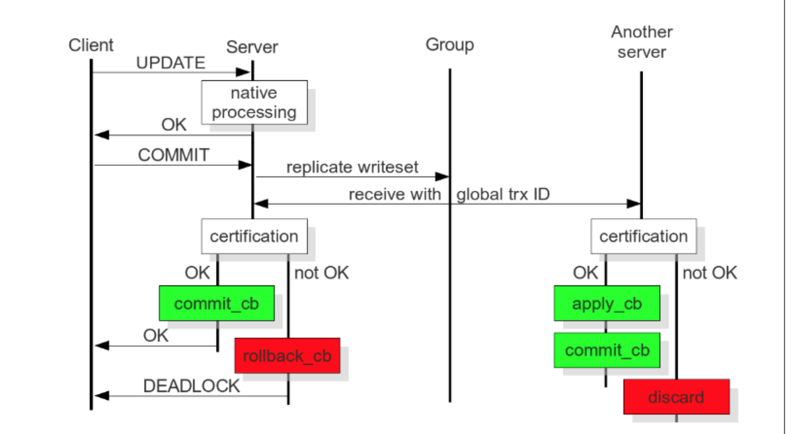 Linux之CentOS 6.7上编译+YUM两种方法配置MariaDB Galera多主集群实现HA
