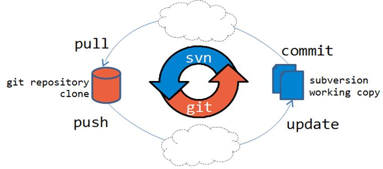 GIT和SVN之间的五个基本区别