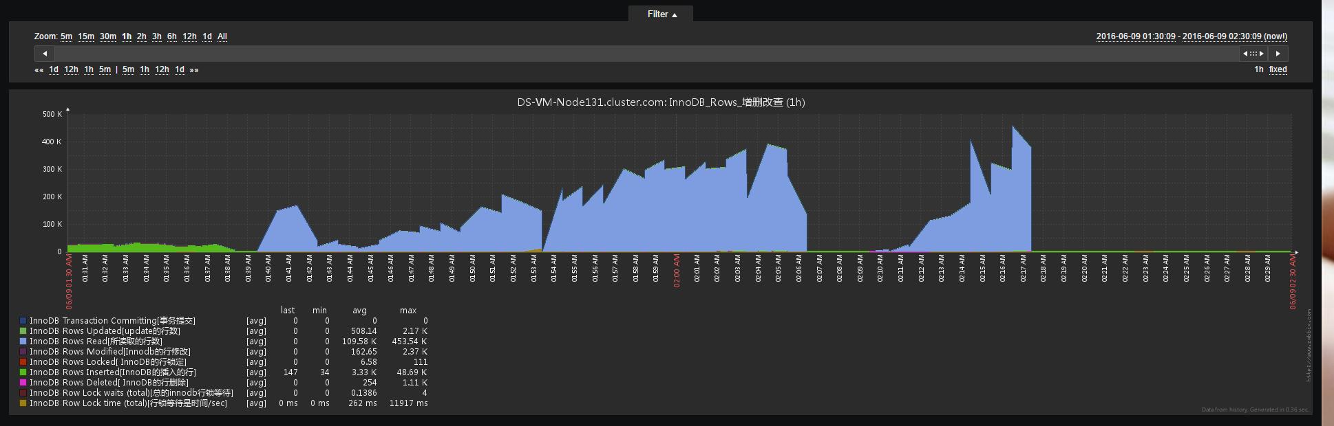 Linux之实验sysbench做压测之sysbench安装和MySQL只读测试