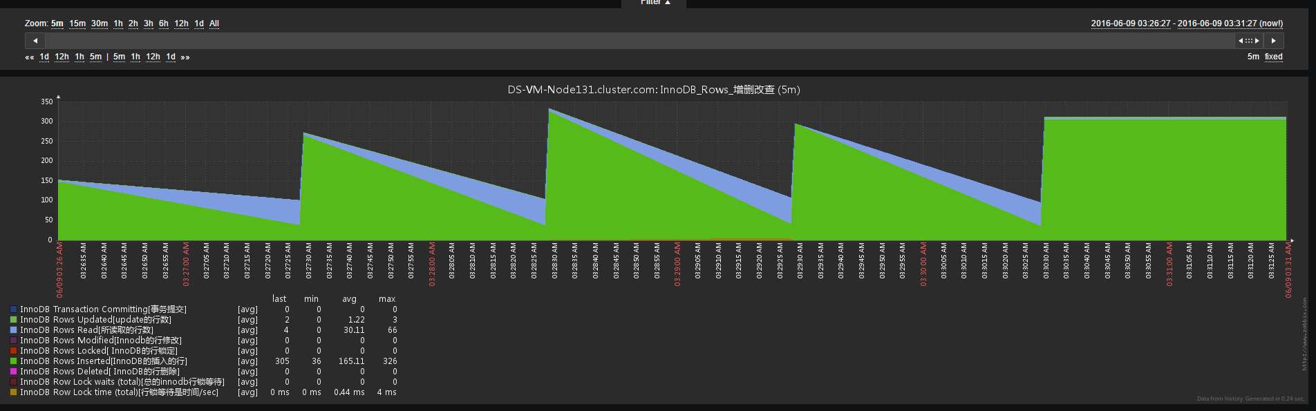 Linux之sysbench压测之MySQL压测