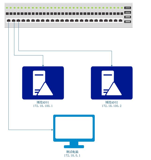 Windows server 2016 双AD域搭建(一)之主域配置带DNS